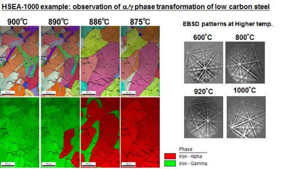 EBSD Heating Stage e TSL Solutions KK HSEA-1000: observation of alpha/gamma phase transformation of low carbon steel
